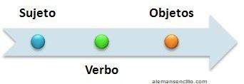 oración alemana