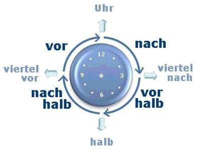 La Hora Y Los Días De La Semana En Alemán